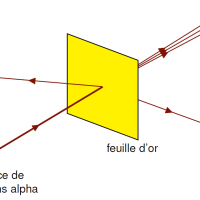 L'expérience de Rutherford et l'atome de Bohr