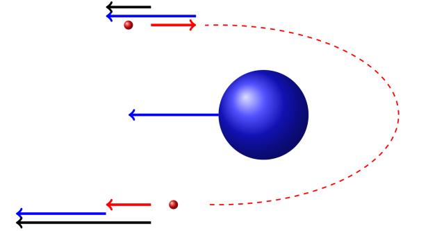 assistance-gravitationnelle2