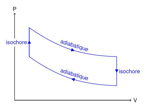Cycle de Beau de Rochas