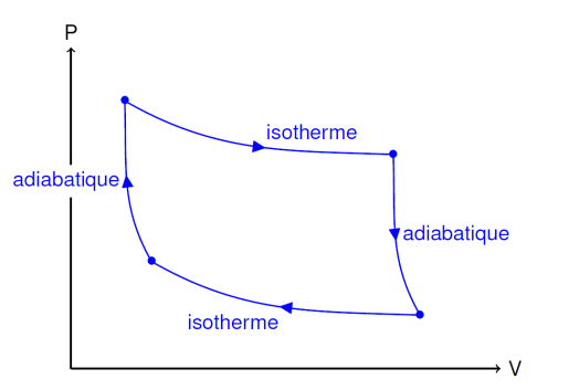 Cycle de Carnot
