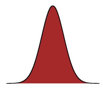 Gaussienne