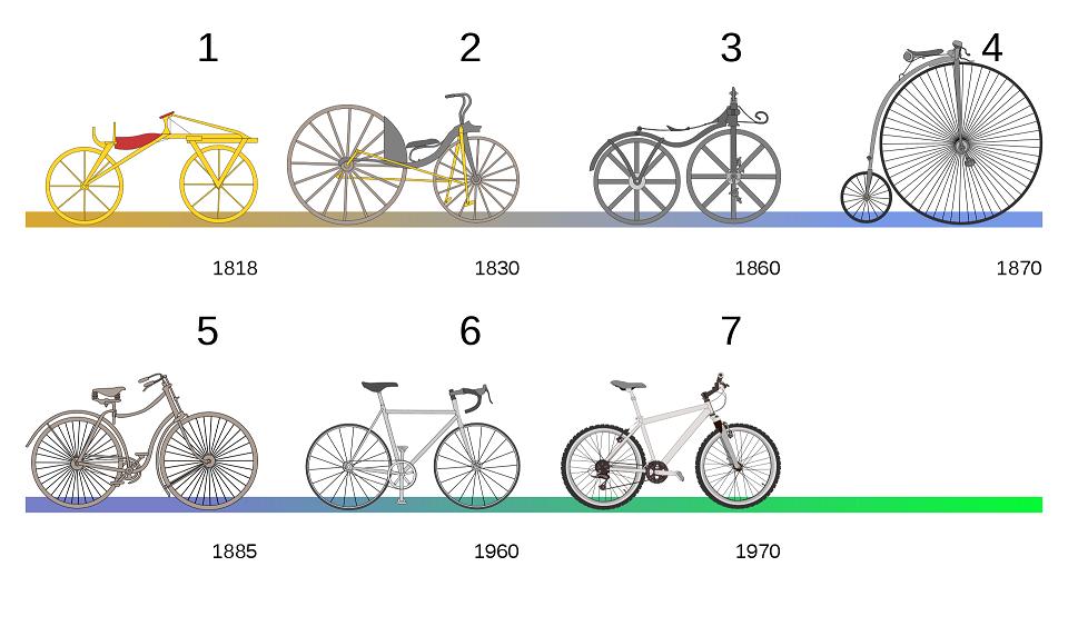 évolution-vélo.png